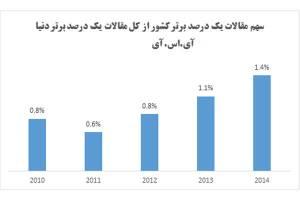 افزایش دوبرابری مقالات ایرانی در اثرگذارترین مدارک علمی دنیا