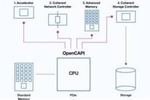اتحاد غولهای فناوری برای ۱۰برابر کردن سرعت رایانههای سرور