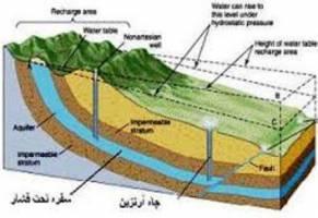 لزوم تصویب قانون برای جلوگیری از سودجویی در آبهای ژرف کشور