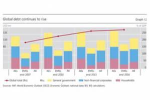 وضعیت رشد اقتصادی، نرخ بیکاری و تورم در اقتصادهای جهان