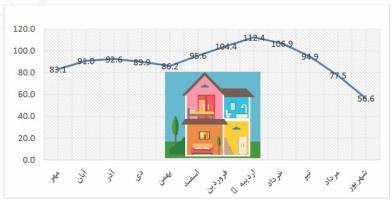 افت بازار مسکن از چه زمانی آغاز شد؟