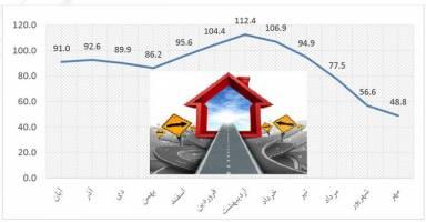 پیش بینی وضعیت بازار مسکن تا پایان امسال