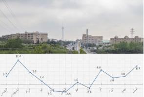 بررسی اوج گرفتن بازار مسکن ۹۸ در دو مقطع