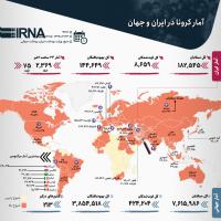 آمار کرونا در ایران و جهان (۱۳۹۹/۰۳/۲۳)