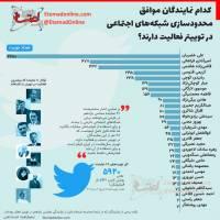 کدام نمایندگان موافق محدودسازی شبکههای اجتماعی، در توییتر فعالیت دارند؟