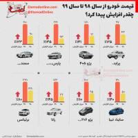 قیمت خودرو چه بود، چه شد...!