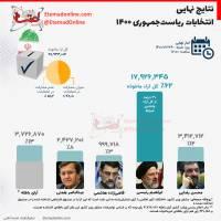 نتایج نهایی انتخابات ریاستجمهوری ۱۴۰۰