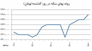 نمودار اول